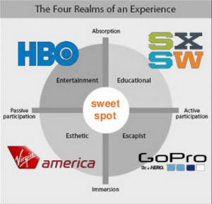 Four Realms of an Experience
