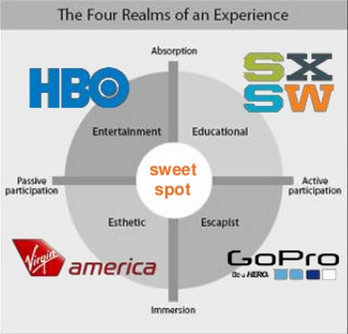 the four realms of experience 4 realms of experience, pine ii & gilmore 4 realms of experience and these four realms give hints on how to satisfy those guests for artistic hotels.